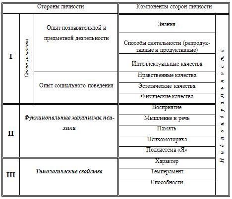 схема психологической