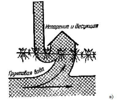 Схема влагооборота водного