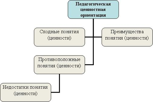 педагогического процесса.
